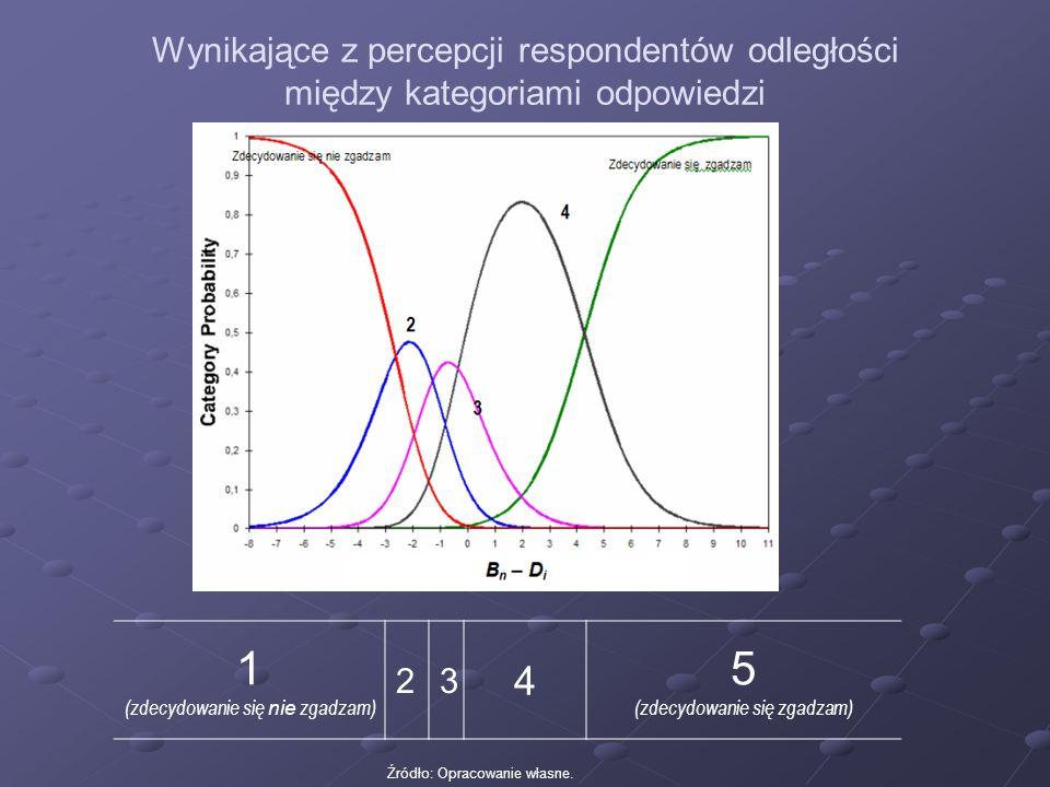 Wynikające z percepcji respondentów odległości między kategoriami odpowiedzi