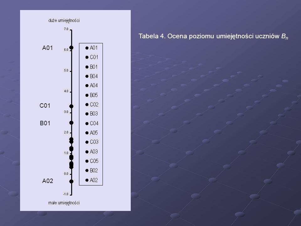 Tabela 4. Ocena poziomu umiejętności uczniów Bn
