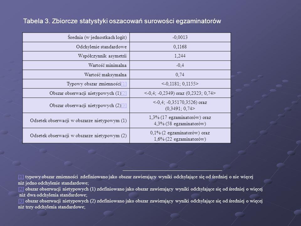 Tabela 3. Zbiorcze statystyki oszacowań surowości egzaminatorów