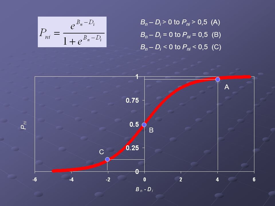 Bn – Di > 0 to Pni > 0,5 (A) Bn – Di = 0 to Pni = 0,5 (B)