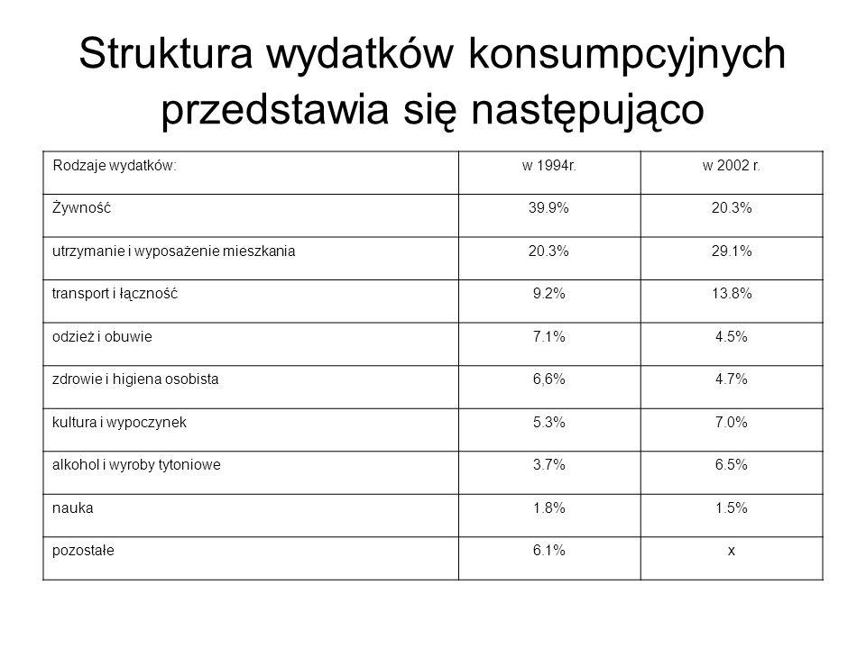 Struktura wydatków konsumpcyjnych przedstawia się następująco