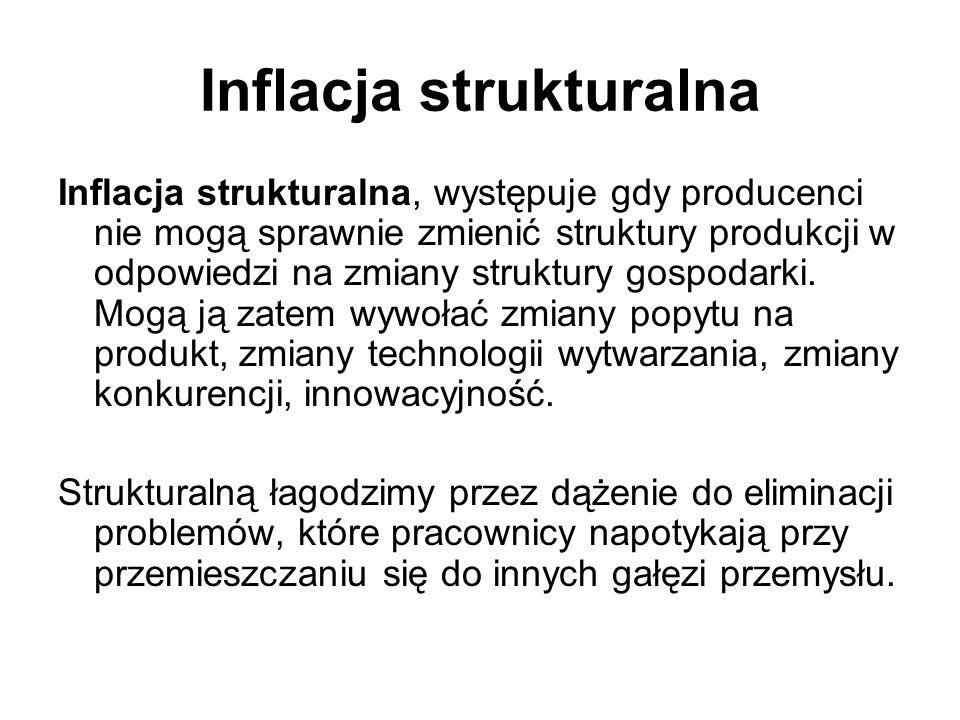 Inflacja strukturalna