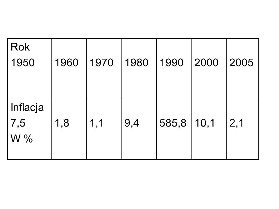 Rok 1950 1960 1970 1980 1990 2000 2005 Inflacja 7,5 W % 1,8 1,1 9,4 585,8 10,1 2,1
