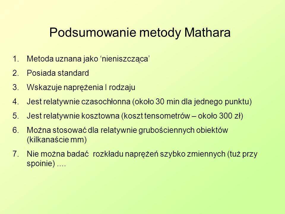 Podsumowanie metody Mathara
