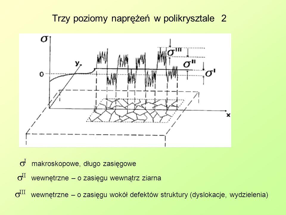Trzy poziomy naprężeń w polikrysztale 2