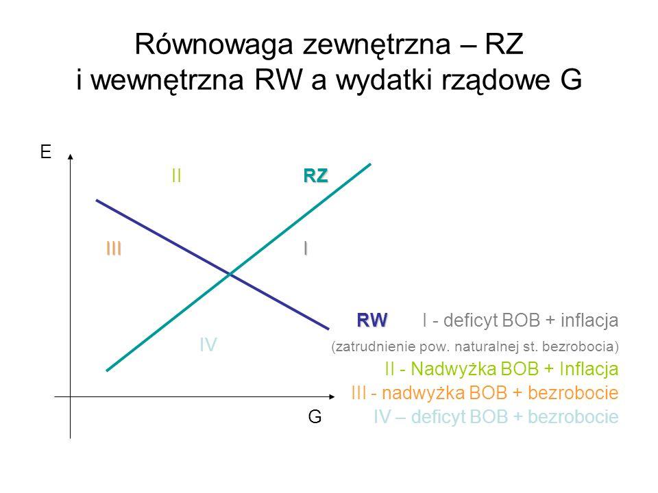 Równowaga zewnętrzna – RZ i wewnętrzna RW a wydatki rządowe G