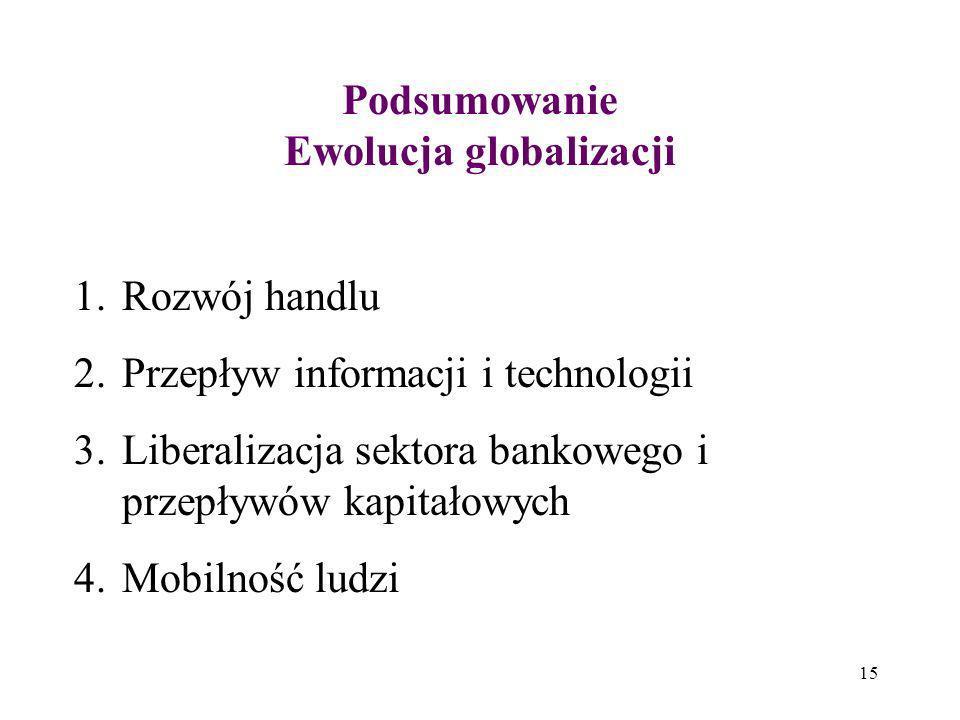 Podsumowanie Ewolucja globalizacji