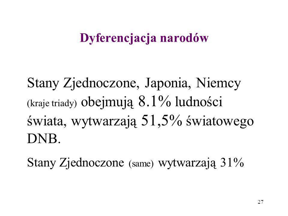 Dyferencjacja narodów