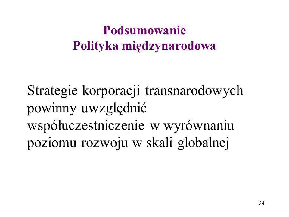 Podsumowanie Polityka międzynarodowa