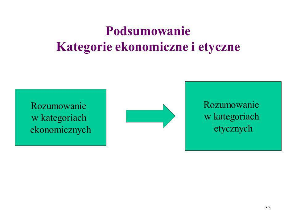 Podsumowanie Kategorie ekonomiczne i etyczne