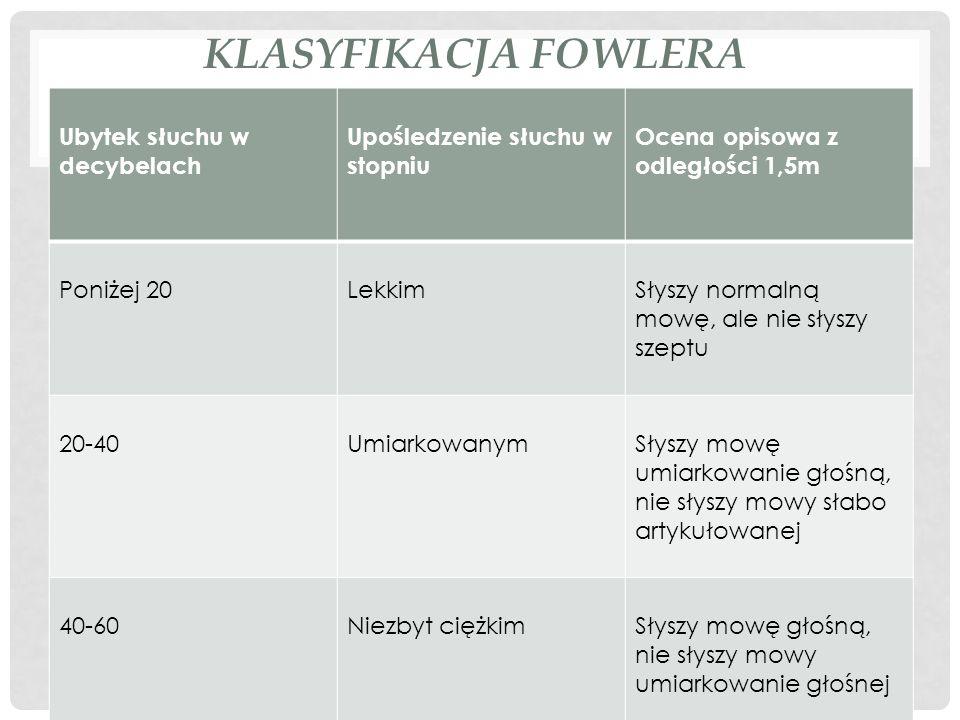 Klasyfikacja Fowlera Ubytek słuchu w decybelach