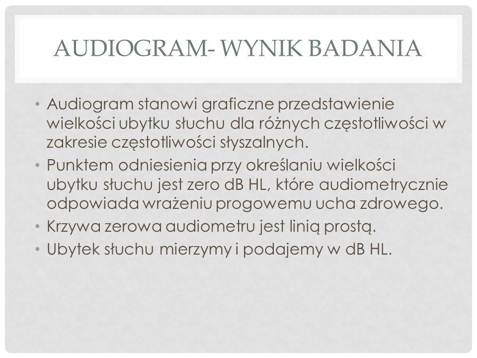 Audiogram- wynik badania
