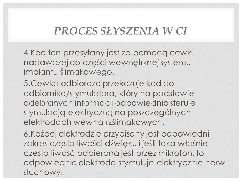Proces słyszenia w CI