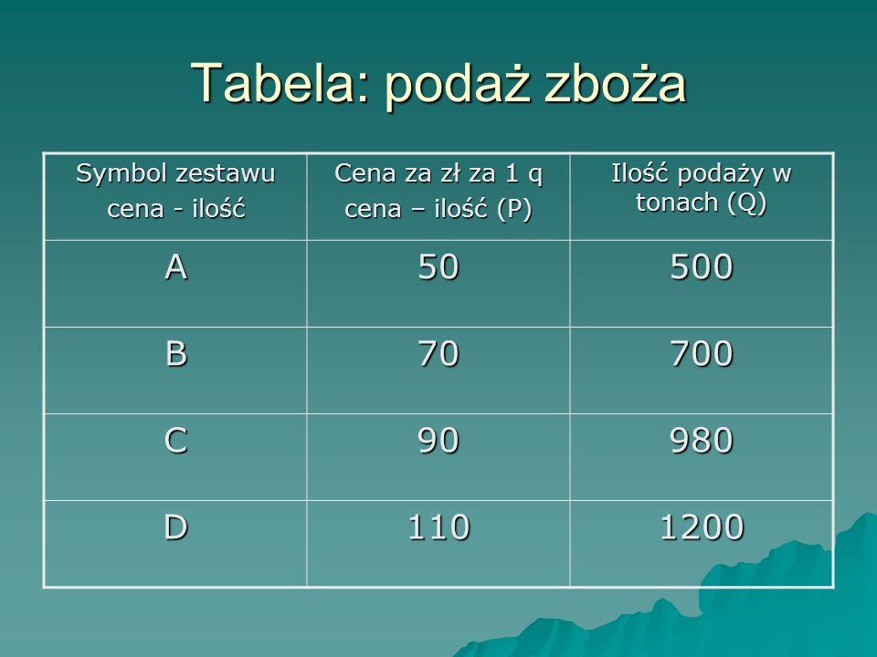 Ilość podaży w tonach (Q)