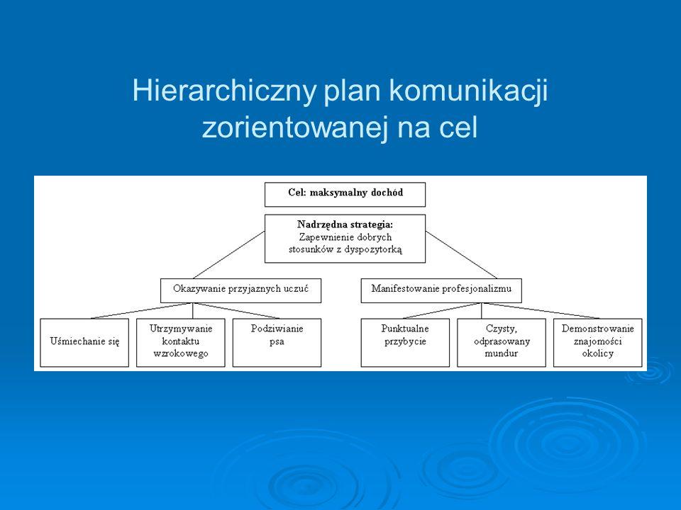 Hierarchiczny plan komunikacji zorientowanej na cel