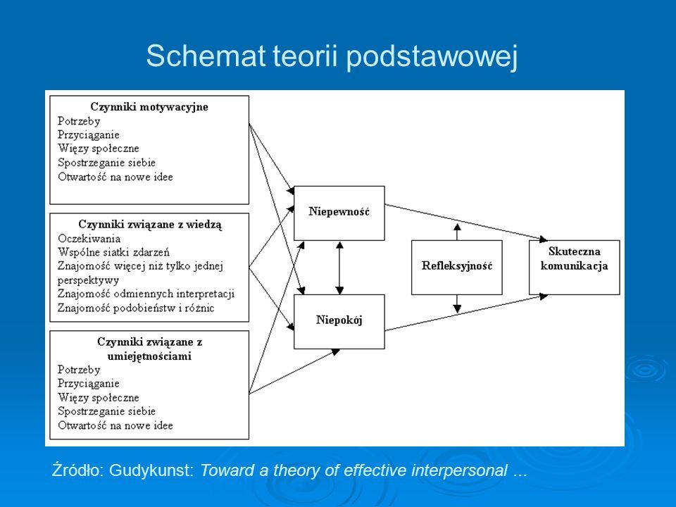 Schemat teorii podstawowej