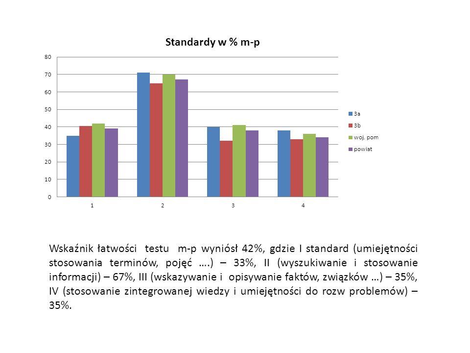 Wskaźnik łatwości testu m-p wyniósł 42%, gdzie I standard (umiejętności stosowania terminów, pojęć ….) – 33%, II (wyszukiwanie i stosowanie informacji) – 67%, III (wskazywanie i opisywanie faktów, związków …) – 35%, IV (stosowanie zintegrowanej wiedzy i umiejętności do rozw problemów) – 35%.