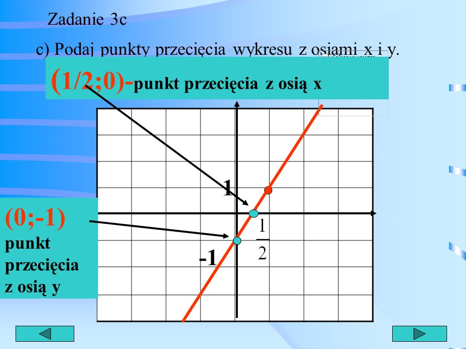 (1/2;0)-punkt przecięcia z osią x