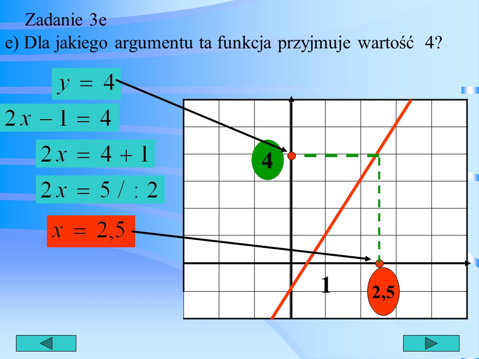 Zadanie 3e e) Dla jakiego argumentu ta funkcja przyjmuje wartość 4 4 1 2,5