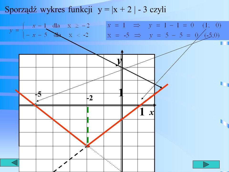 Sporządź wykres funkcji y = |x + 2 | - 3 czyli