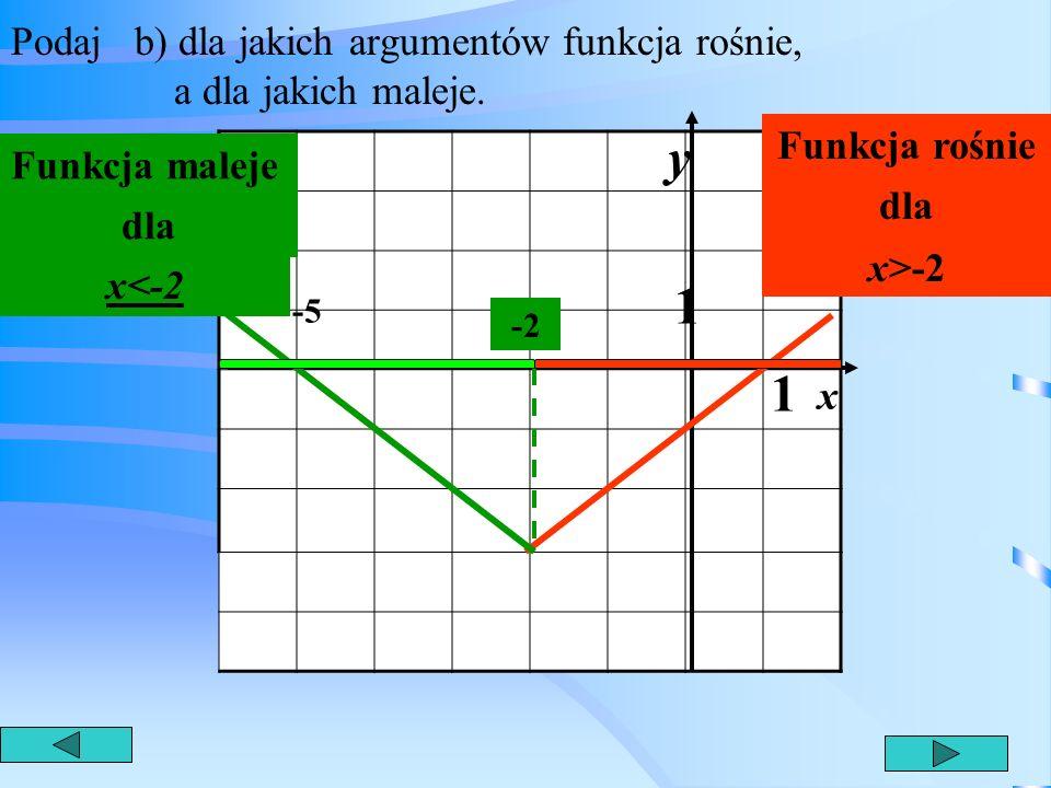 Podaj b) dla jakich argumentów funkcja rośnie, a dla jakich maleje.