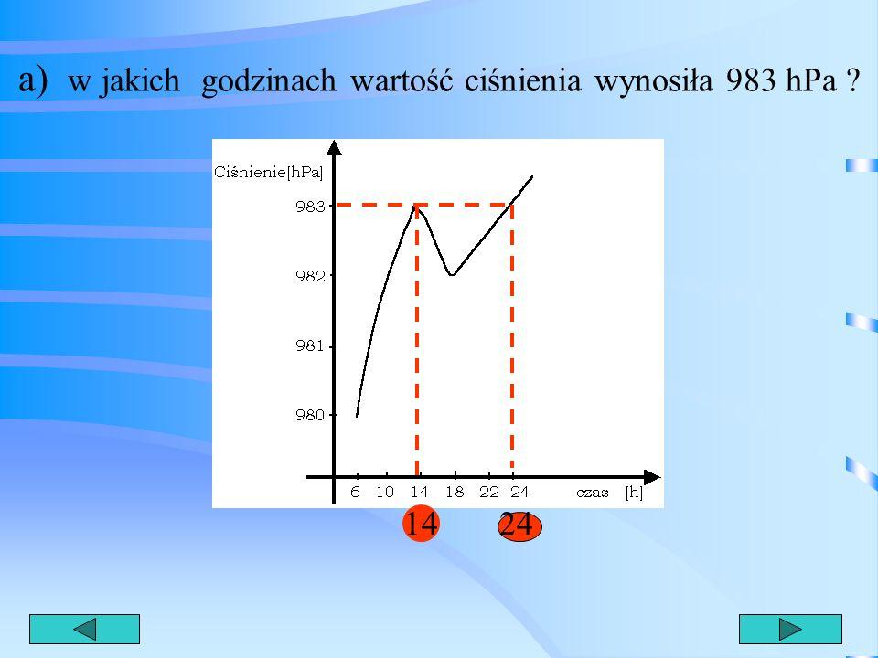 a) w jakich godzinach wartość ciśnienia wynosiła 983 hPa
