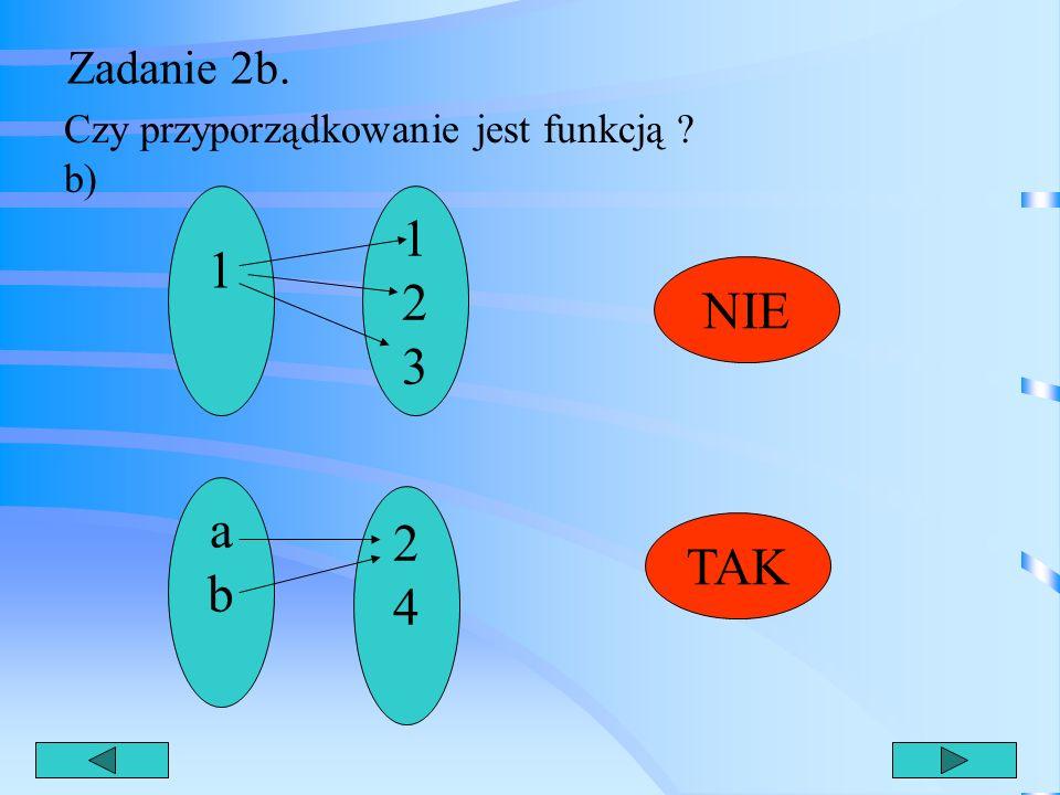 Zadanie 2b. Czy przyporządkowanie jest funkcją b) 1 1 2 3 NIE a b 2 4 TAK