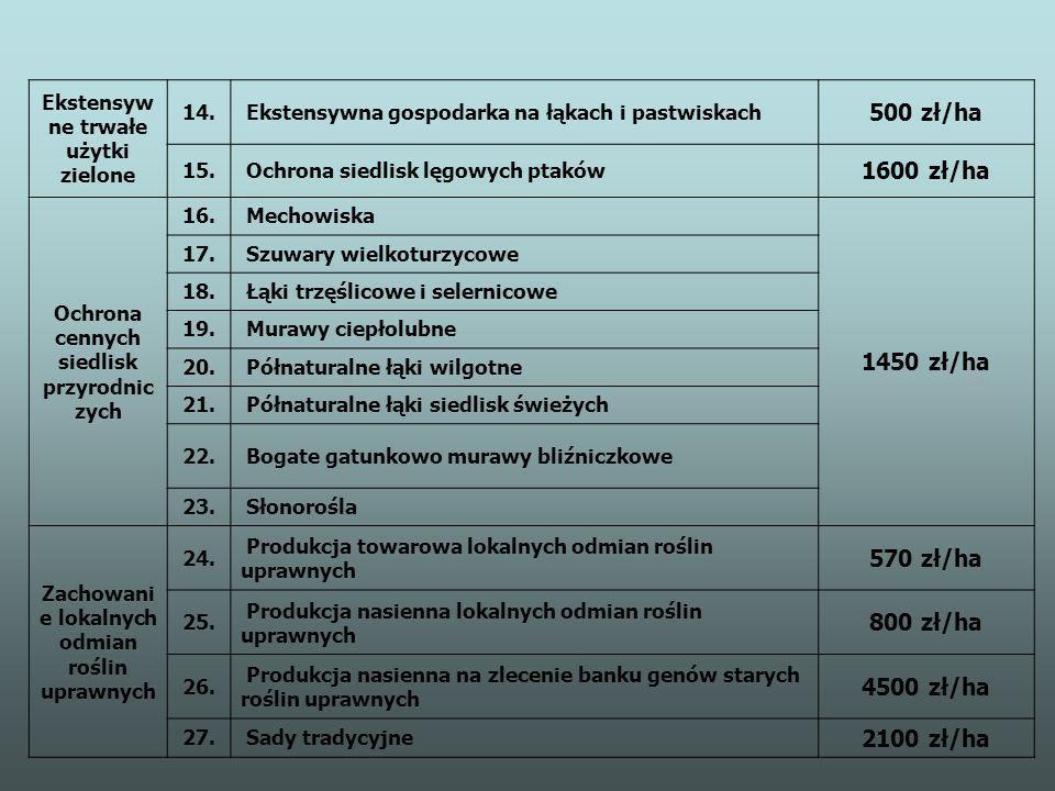 500 zł/ha 1600 zł/ha 1450 zł/ha 570 zł/ha 800 zł/ha 4500 zł/ha