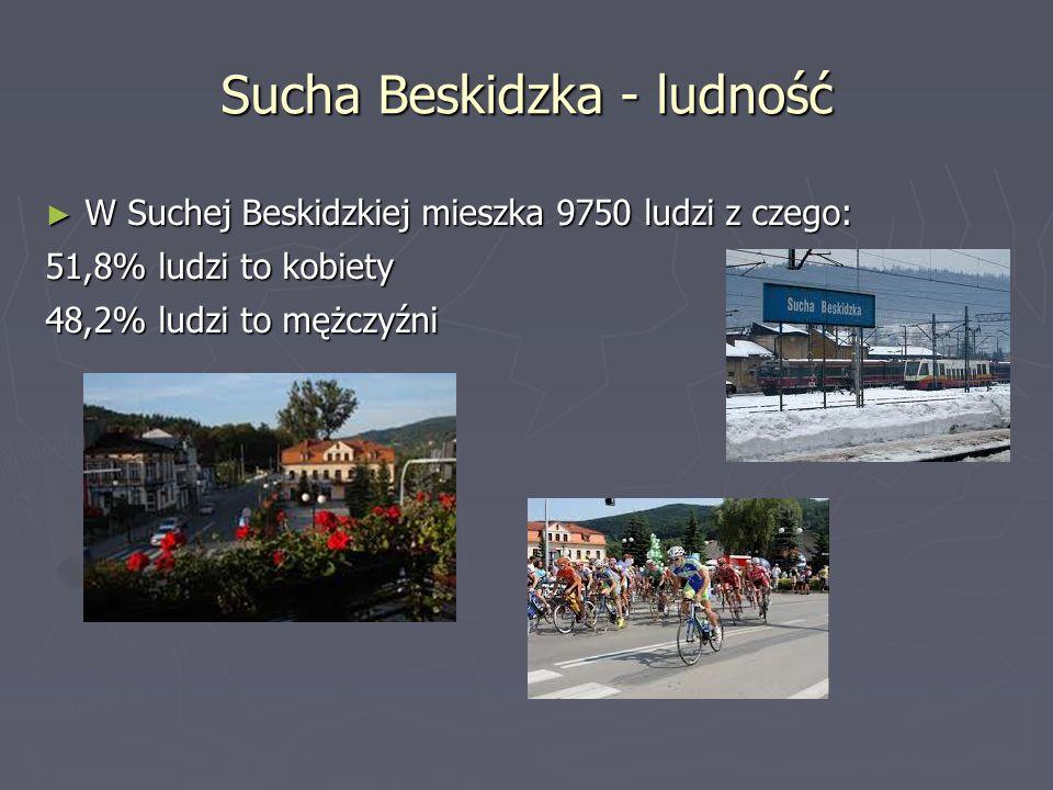 Sucha Beskidzka - ludność