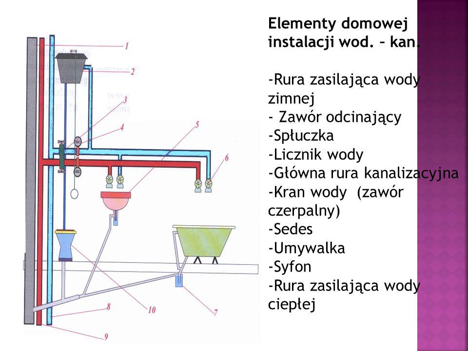 Elementy domowej instalacji wod. – kan.