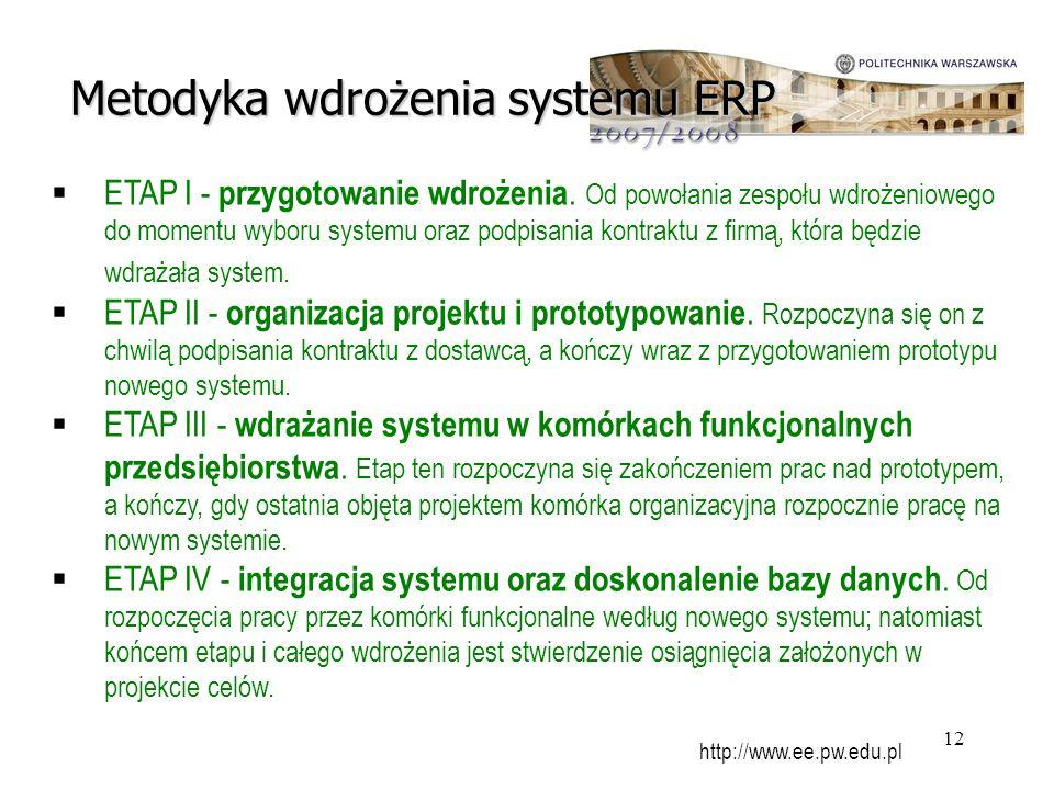 Metodyka wdrożenia systemu ERP