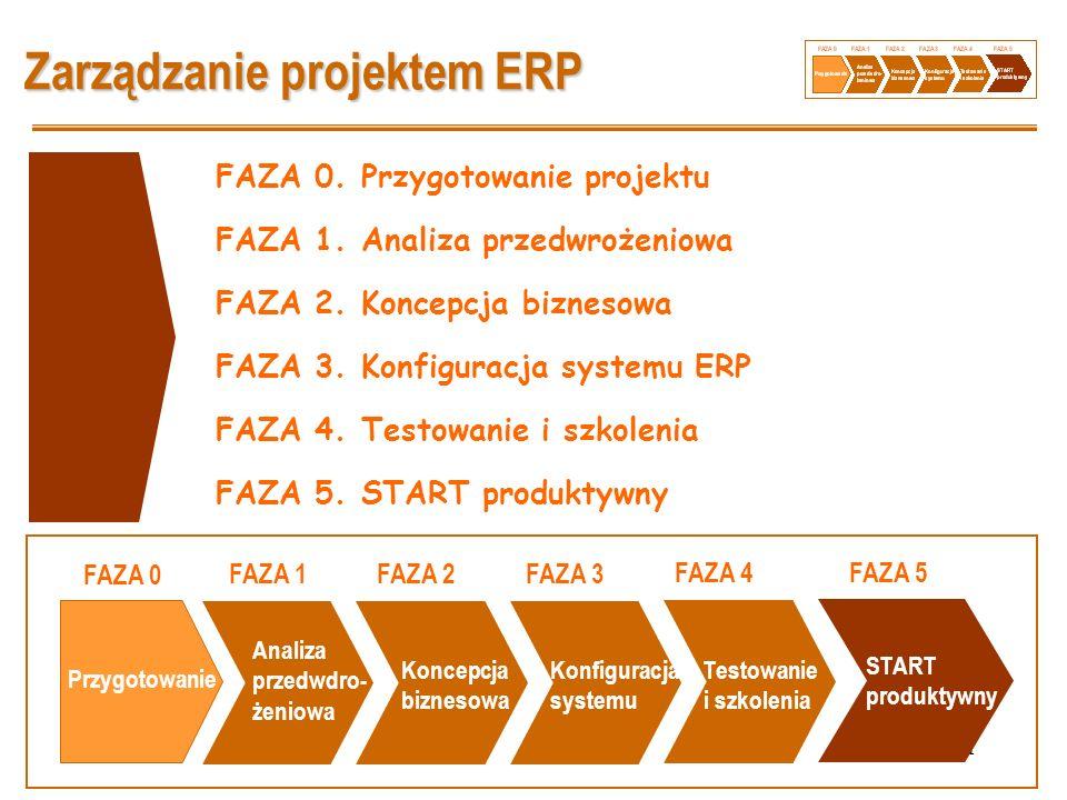 Zarządzanie projektem ERP