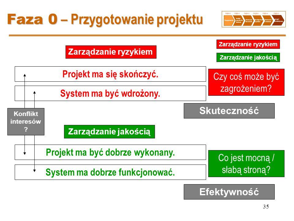 Faza 0 – Przygotowanie projektu