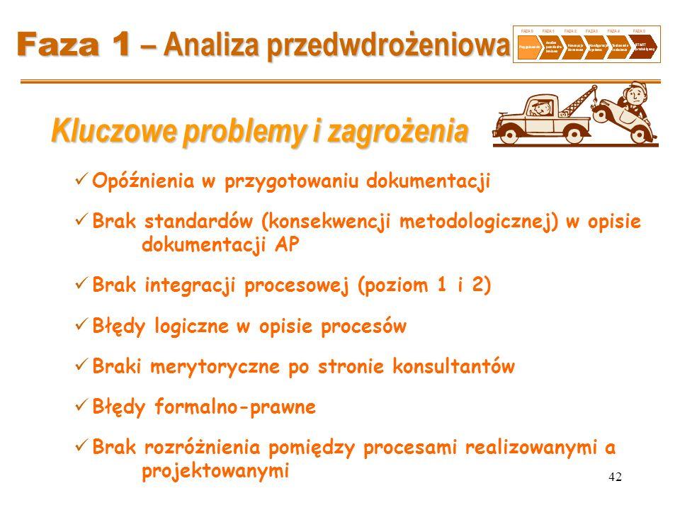 Faza 1 – Analiza przedwdrożeniowa