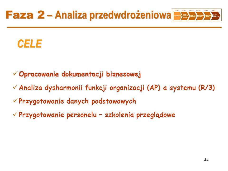 Faza 2 – Analiza przedwdrożeniowa