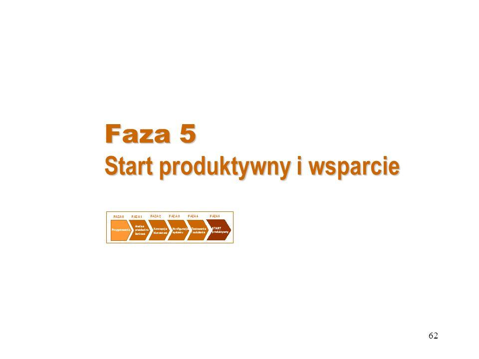 Faza 5 Start produktywny i wsparcie