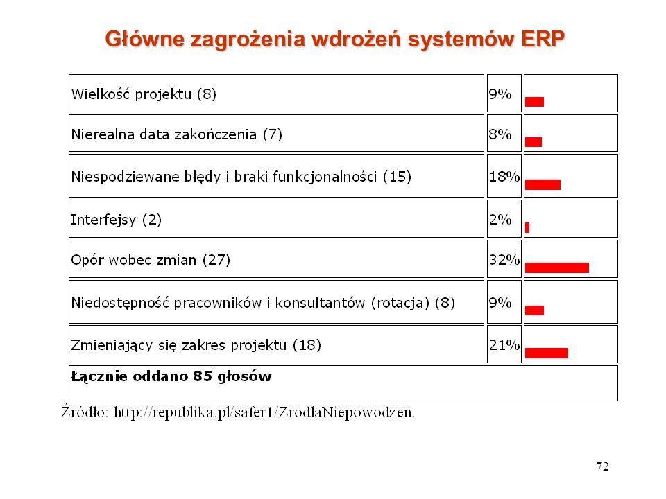 Główne zagrożenia wdrożeń systemów ERP