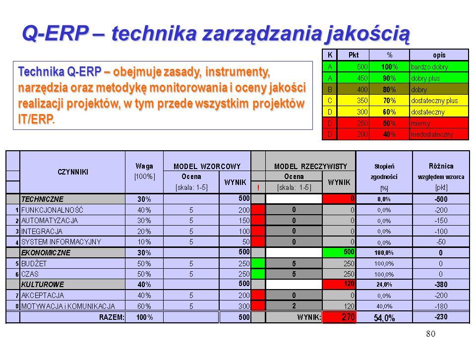 Q-ERP – technika zarządzania jakością