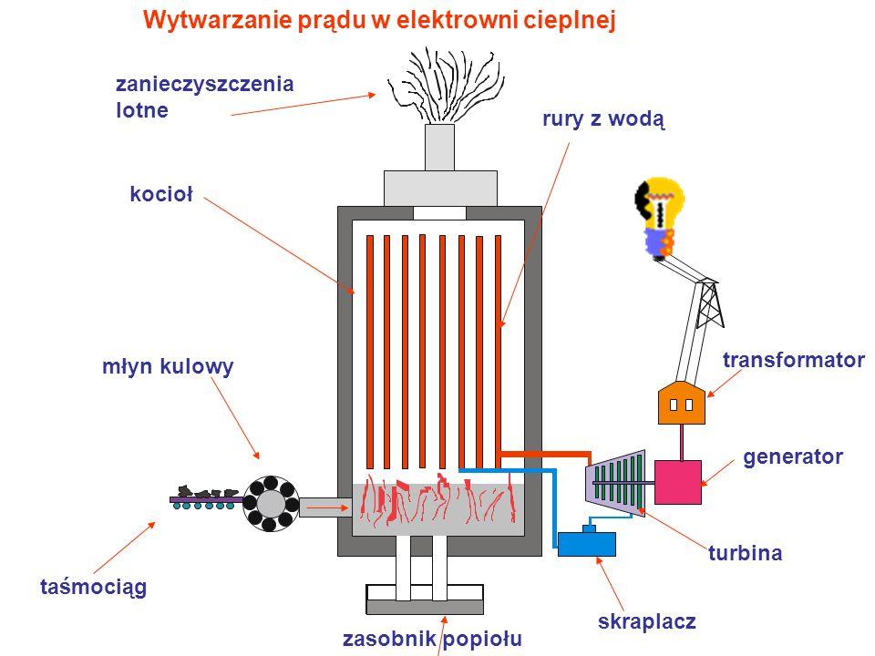 Wytwarzanie prądu w elektrowni cieplnej