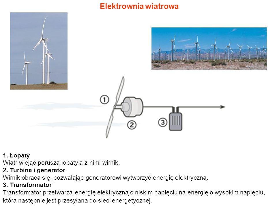 Elektrownia wiatrowa 1. Łopaty