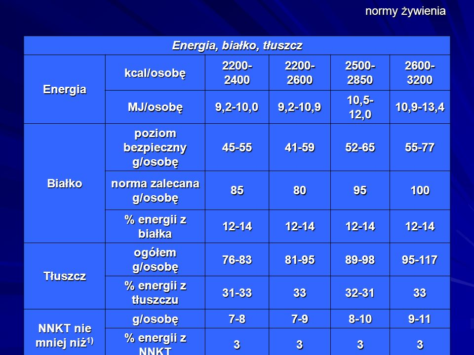 Energia, białko, tłuszcz Energia kcal/osobę 2200-2400 2200-2600