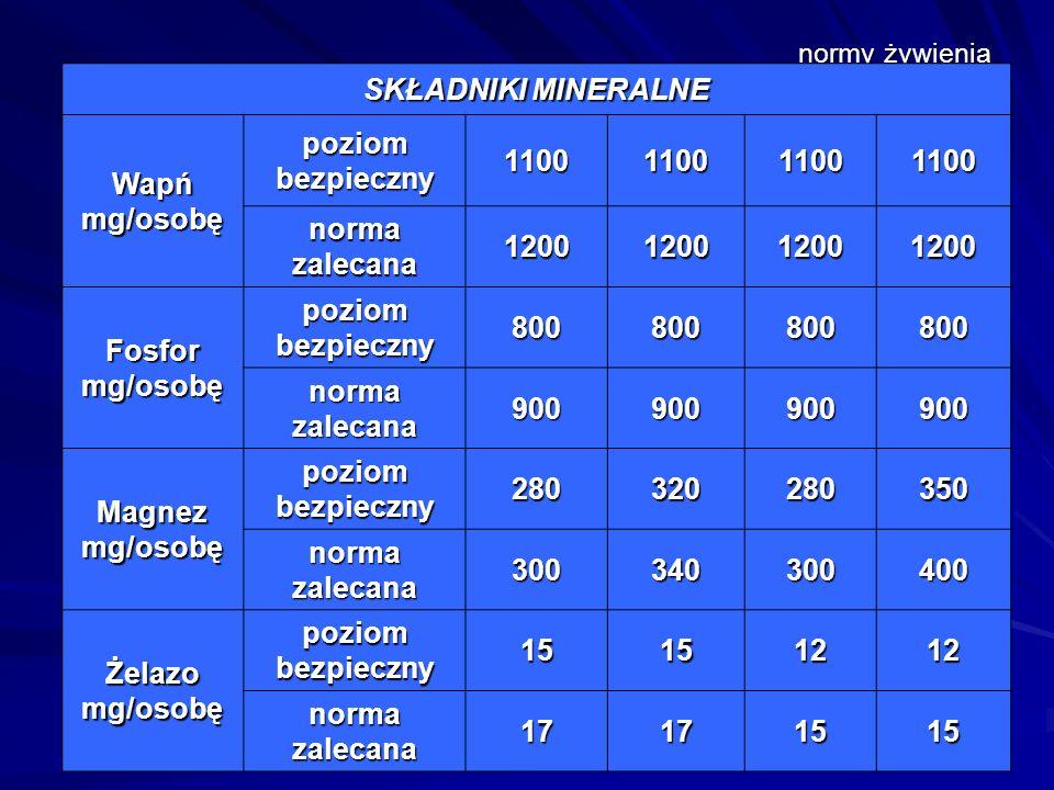 SKŁADNIKI MINERALNE Wapń mg/osobę poziom bezpieczny 1100