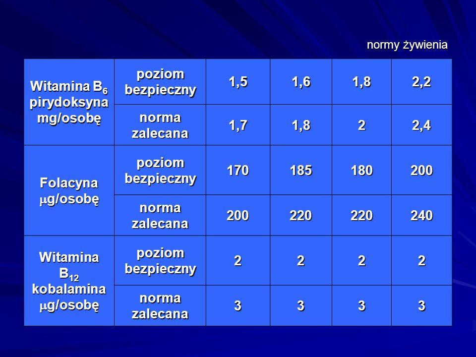 Witamina B6 pirydoksyna mg/osobę Witamina B12 kobalamina g/osobę