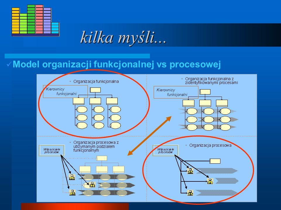 kilka myśli... Model organizacji funkcjonalnej vs procesowej