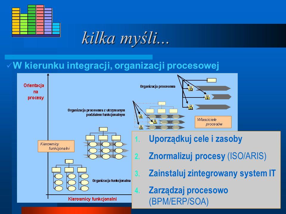 kilka myśli... W kierunku integracji, organizacji procesowej