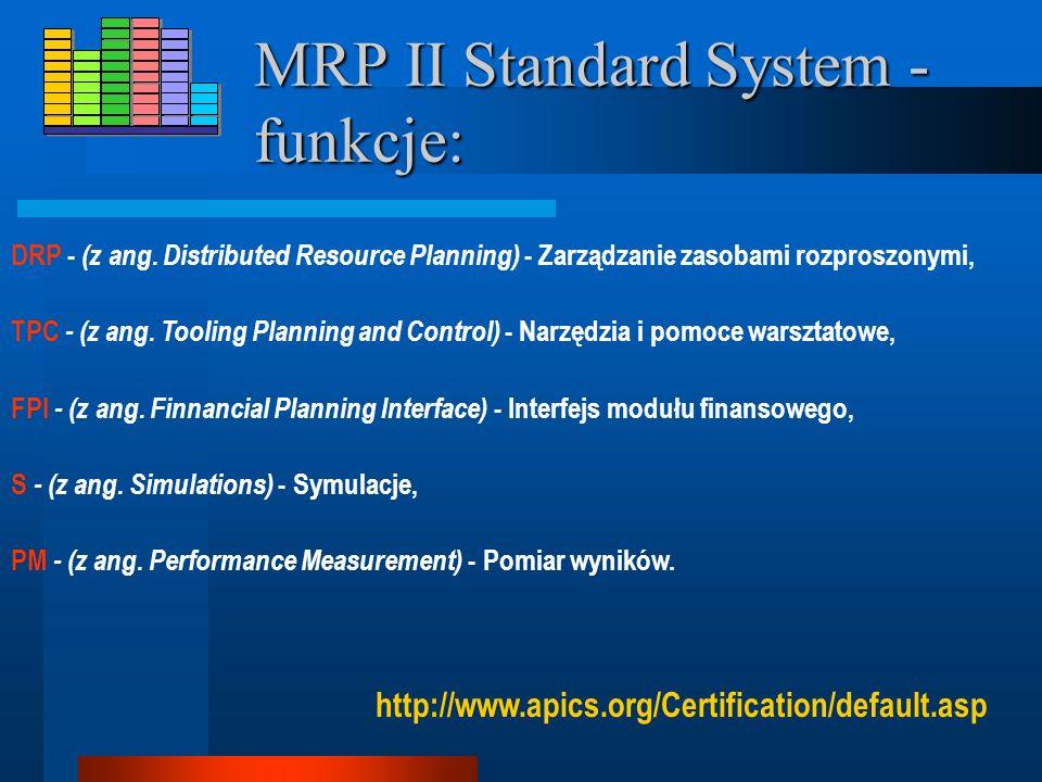 MRP II Standard System - funkcje: