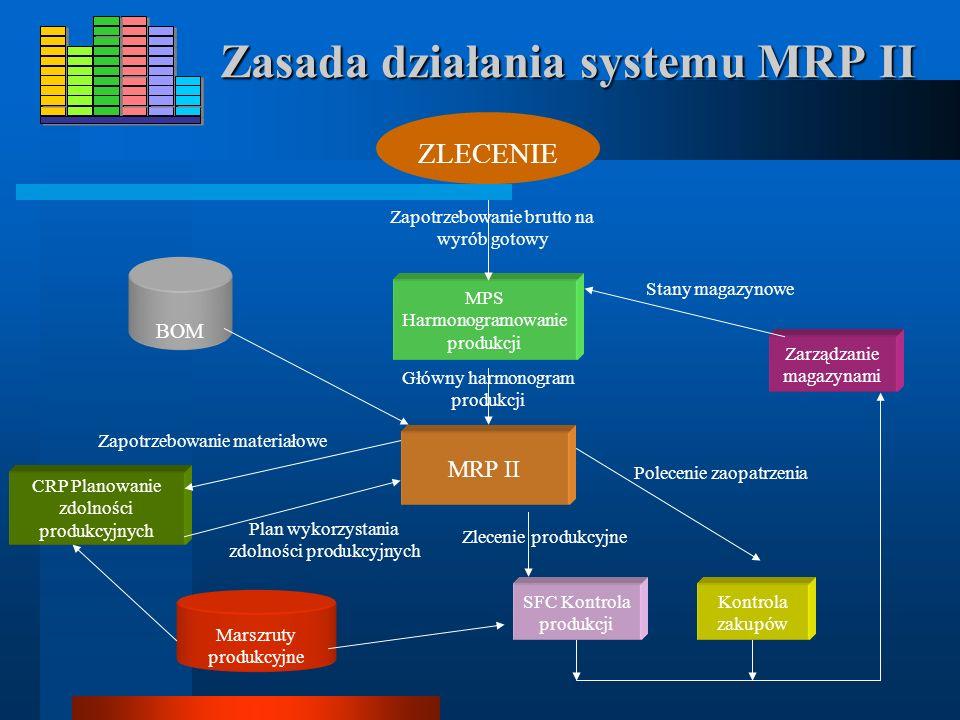 Zasada działania systemu MRP II