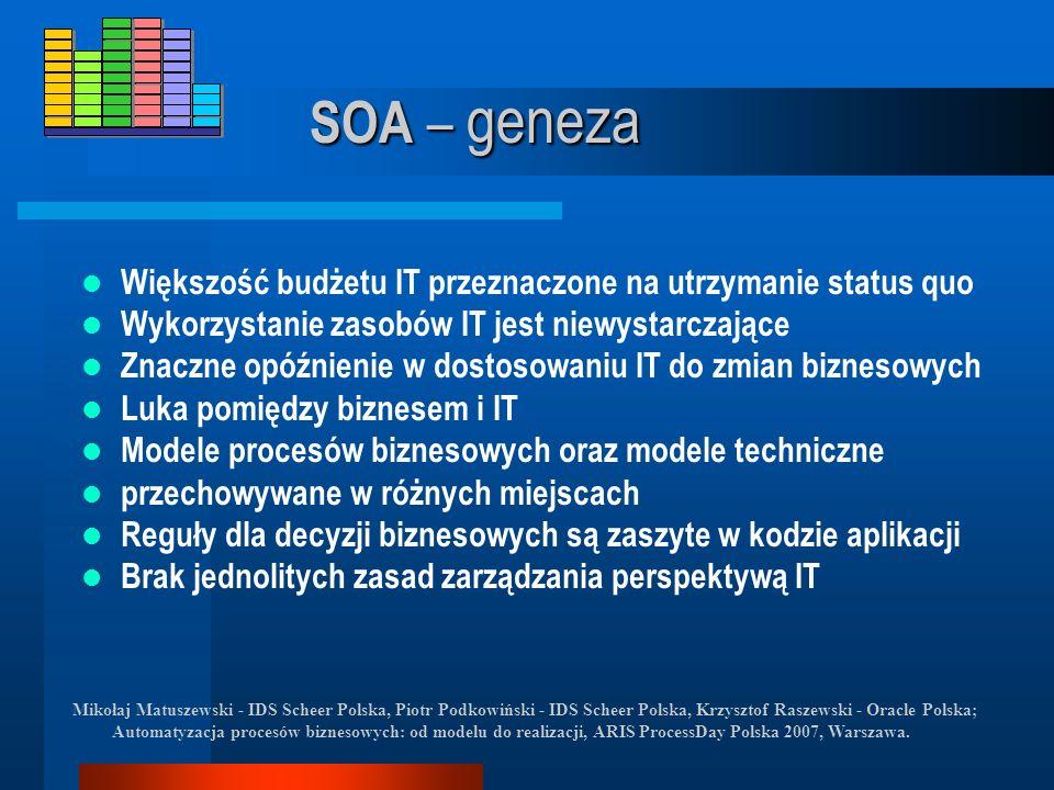 SOA – geneza Większość budżetu IT przeznaczone na utrzymanie status quo. Wykorzystanie zasobów IT jest niewystarczające.