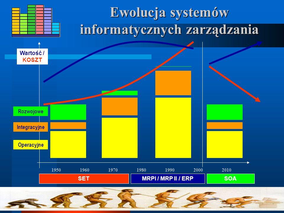 Ewolucja systemów informatycznych zarządzania