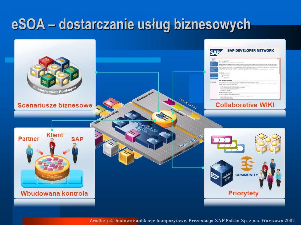 eSOA – dostarczanie usług biznesowych